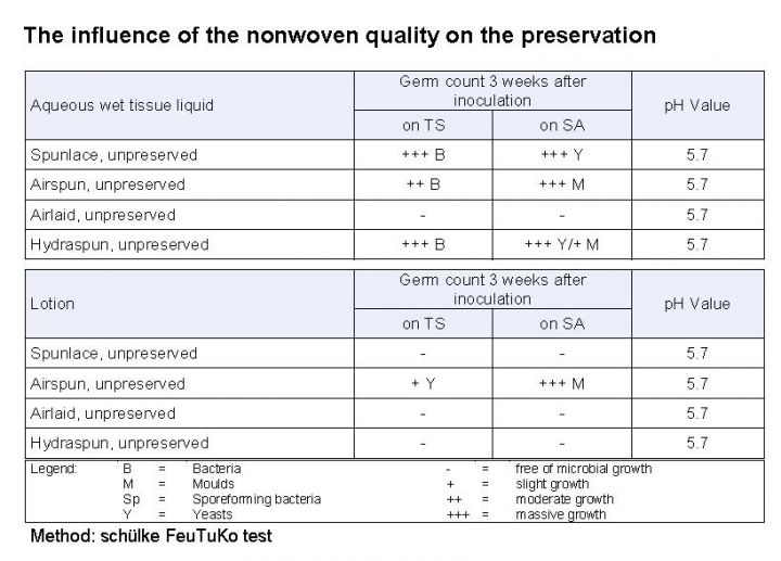influence of nonwoven