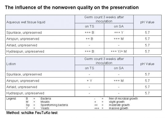 influence of non-woven quality